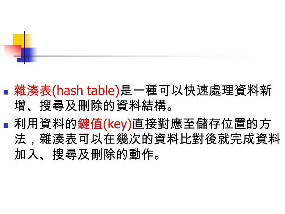 雜湊表的定義 (1/2) 雜湊表 (hash table) : 是一個將資料鍵值透過雜湊函數 (hash function) 轉換為資料儲存位置,而可快速進行資料加入、 搜尋以及刪除的資料結構。 透過資料的鍵值 (key) 直接由雜湊函數 (hash function) 對應至儲存位置的方法,雜湊表可以在 幾次的資料比對後就完成資料新增、搜尋及刪除 的動作。 因此,雜湊表的各項操作的時間複雜度均為 O(1) 。 下圖顯示雜湊表、雜湊函數與儲存位置的關係。