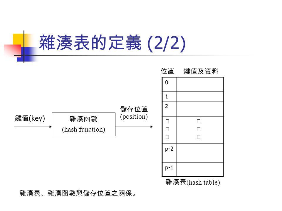 雜湊表的定義 (2/2) 儲存位置 (position) 雜湊函數 (hash function) 鍵值 (key) 0 1 2 ‧‧‧‧‧‧ ‧ p-2 p-1 雜湊表 (hash table) 位置 鍵值及資料 雜湊表、雜湊函數與儲存位置之關係。