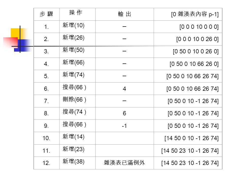 雜湊表的範例程式 (3/11) 25: } 26: public int 新增搜尋 (int k) { //k 代表鍵值 27: int 位置 ; 28: 位置 =k%p; 29: if ( 儲存陣列 [ 位置 ]==0) return 位置 ; 30: else return 新增搜尋碰撞處理 ( 位置, k); 31: } 32: public int 新增搜尋碰撞處理 (int 碰撞位置, int k) { 33: int 位置 = 碰撞位置 ; 34: while(true) { 35: 位置 =( 位置 +1)%p; 36: if( 儲存陣列 [ 位置 ]==0) return 位置 ;// 找到空的位置 37: if( 位置 == 碰撞位置 ) return -1; // 「位置」指標已繞一圈,表 示整個空間已滿 38: // 傳回 -1 代表找不到未被佔用之位置
