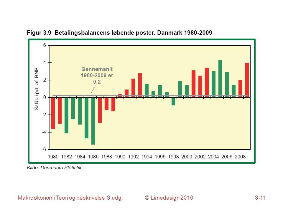 Makroøkonomi Teori og beskrivelse 3.udg. © Limedesign 20103-11