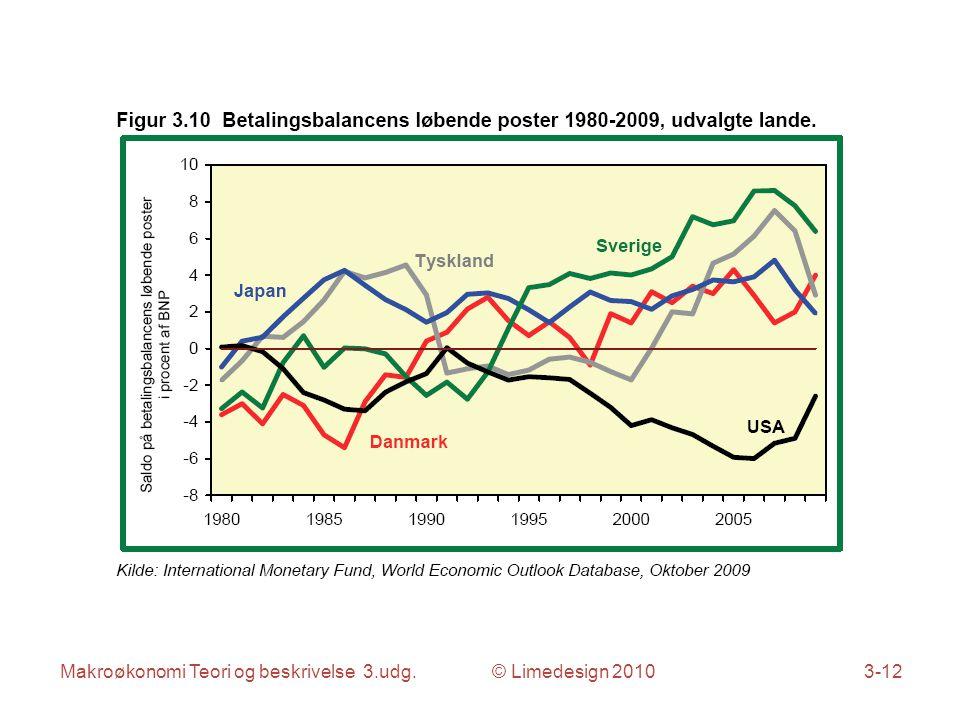 Makroøkonomi Teori og beskrivelse 3.udg. © Limedesign 20103-12