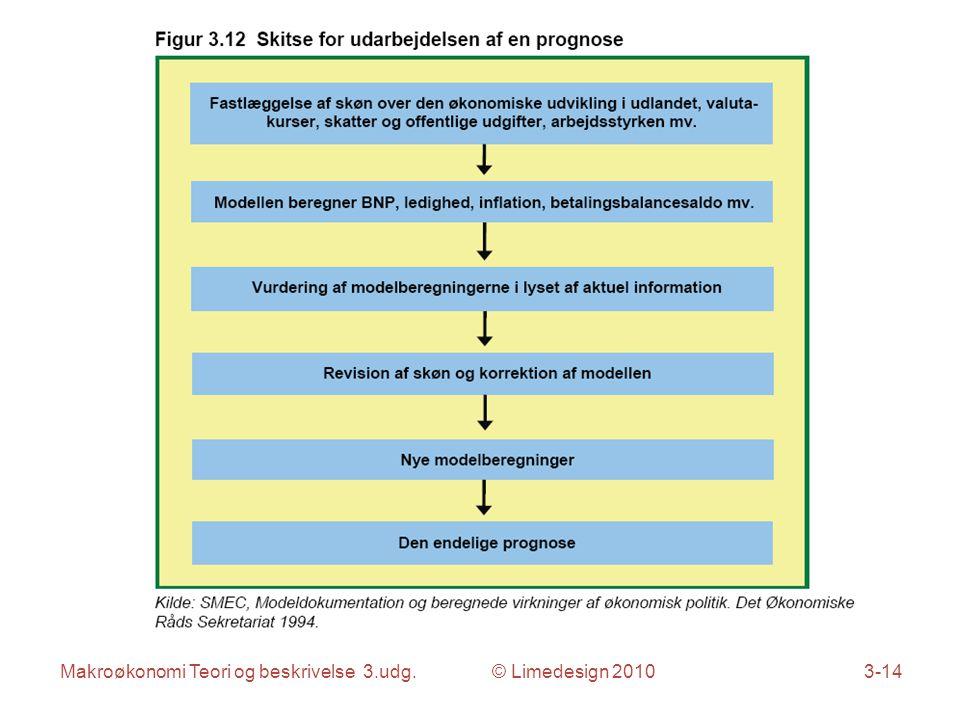 Makroøkonomi Teori og beskrivelse 3.udg. © Limedesign 20103-14