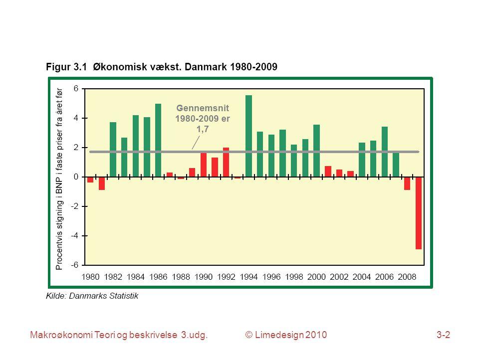 Makroøkonomi Teori og beskrivelse 3.udg. © Limedesign 20103-3
