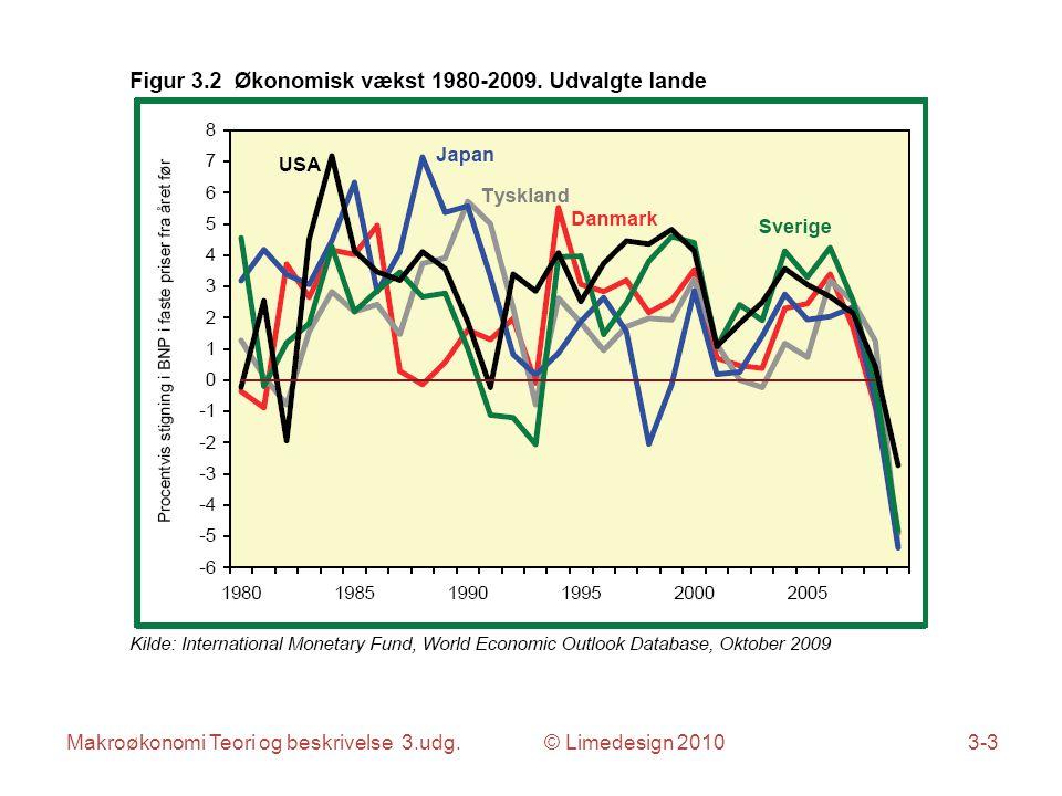 Makroøkonomi Teori og beskrivelse 3.udg. © Limedesign 20103-4