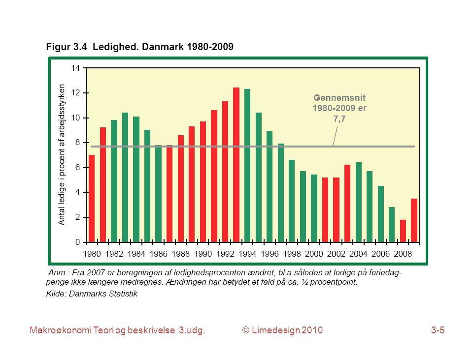 Makroøkonomi Teori og beskrivelse 3.udg. © Limedesign 20103-16