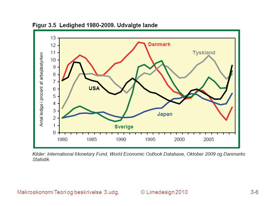 Makroøkonomi Teori og beskrivelse 3.udg. © Limedesign 20103-6