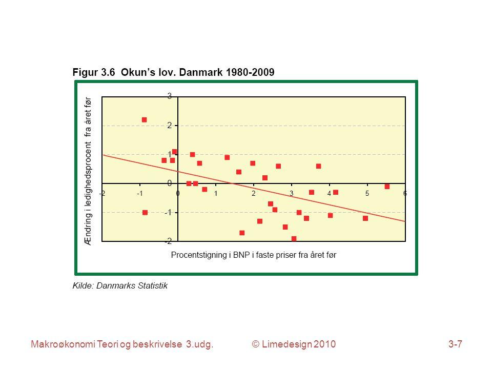 Makroøkonomi Teori og beskrivelse 3.udg. © Limedesign 20103-8