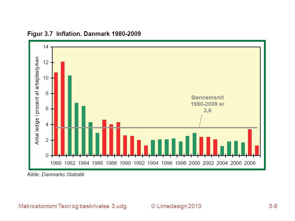 Makroøkonomi Teori og beskrivelse 3.udg. © Limedesign 20103-9