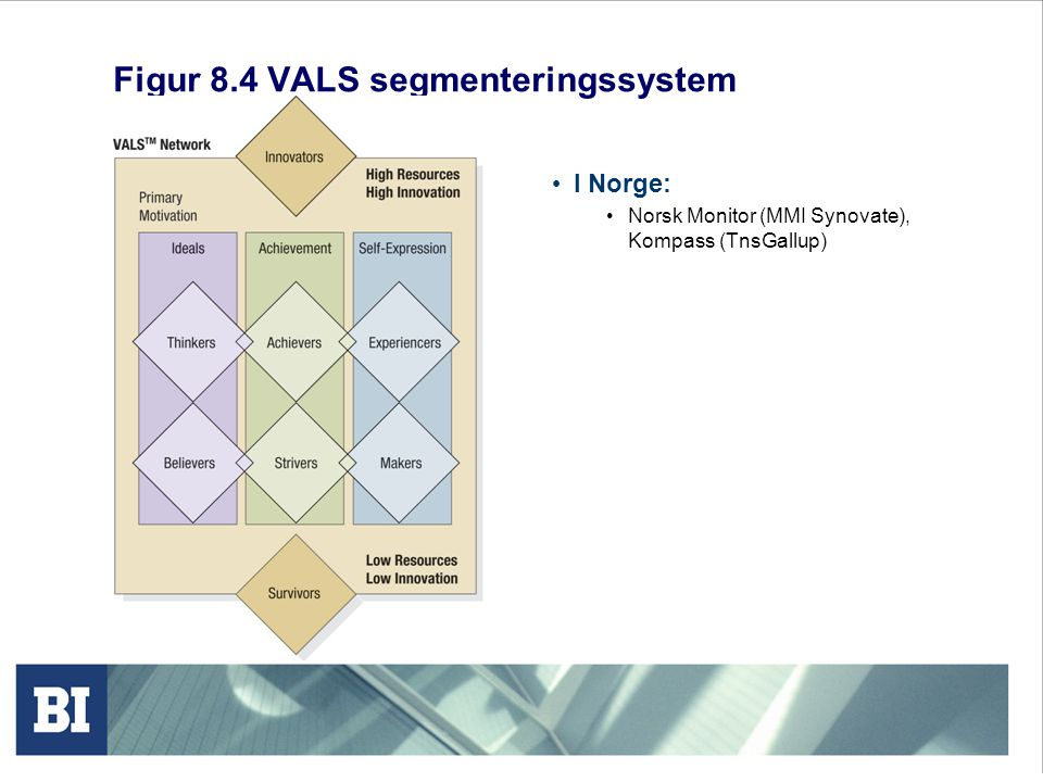 Figur 8.4 VALS segmenteringssystem I Norge: Norsk Monitor (MMI Synovate), Kompass (TnsGallup)