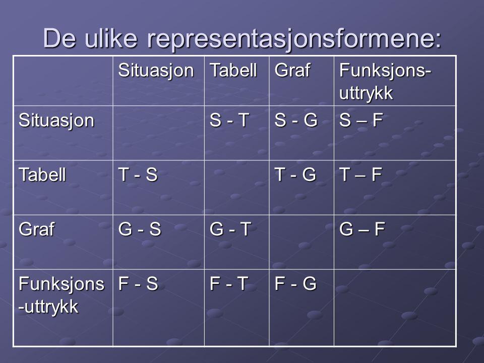 De ulike representasjonsformene: SituasjonTabellGraf Funksjons- uttrykk Situasjon S - T S - G S – F Tabell T - S T - G T – F Graf G - S G - T G – F Funksjons -uttrykk F - S F - T F - G
