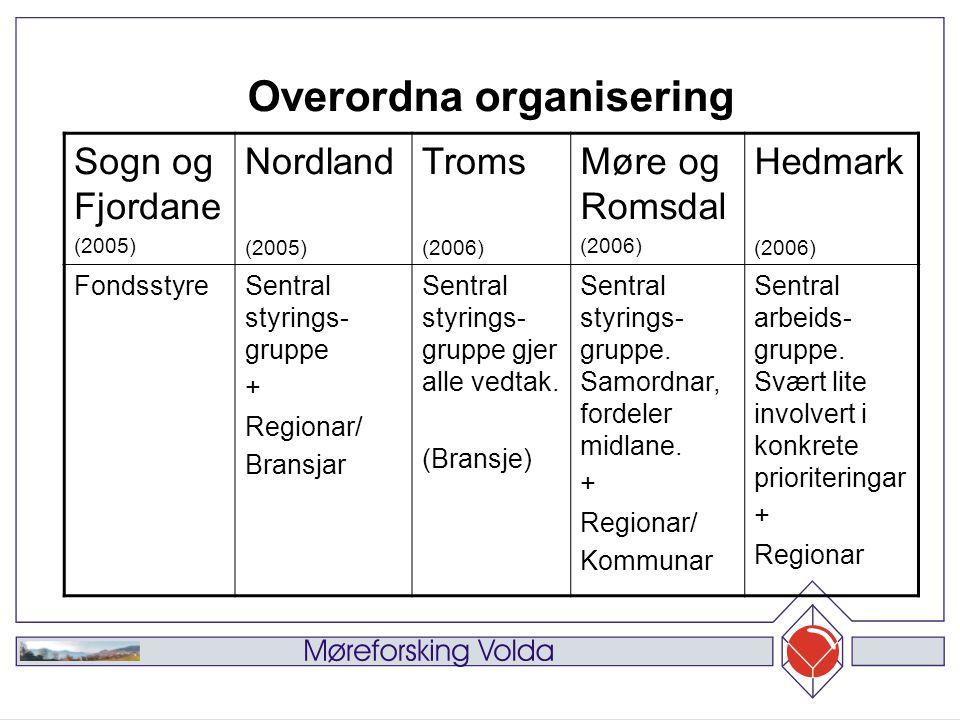 Sogn og Fjordane (2005) Nordland (2005) Troms (2006) Møre og Romsdal (2006) Hedmark (2006) FondsstyreSentral styrings- gruppe + Regionar/ Bransjar Sentral styrings- gruppe gjer alle vedtak.