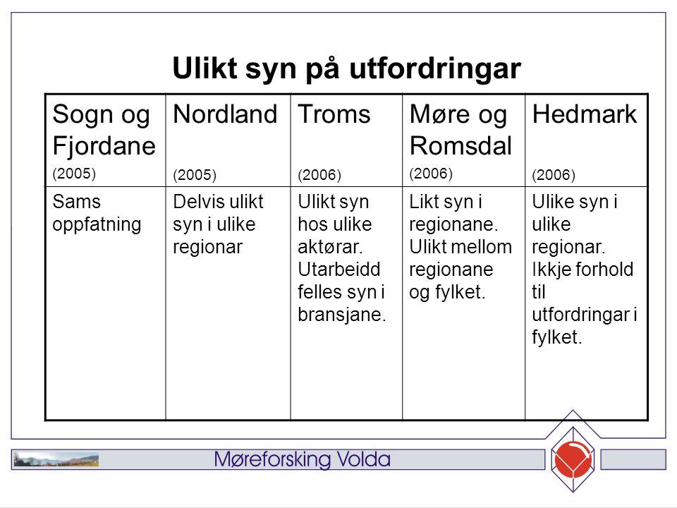 Sogn og Fjordane (2005) Nordland (2005) Troms (2006) Møre og Romsdal (2006) Hedmark (2006) Sams oppfatning Delvis ulikt syn i ulike regionar Ulikt syn hos ulike aktørar.