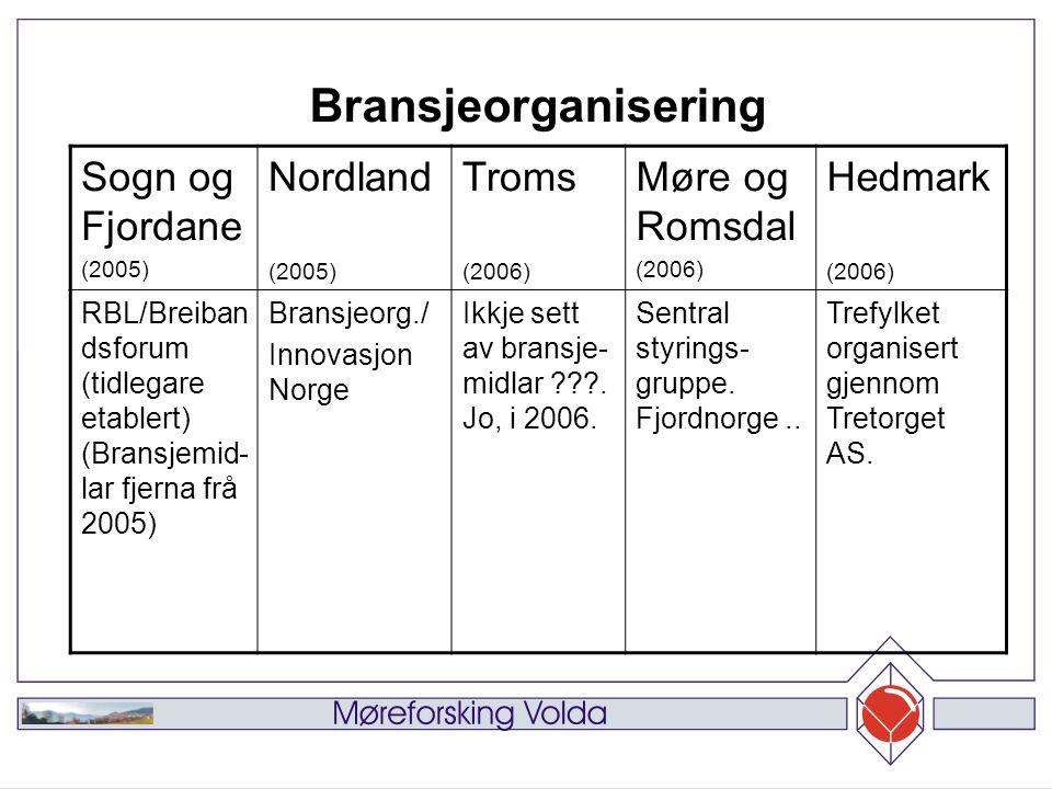 Sogn og Fjordane (2005) Nordland (2005) Troms (2006) Møre og Romsdal (2006) Hedmark (2006) RBL/Breiban dsforum (tidlegare etablert) (Bransjemid- lar fjerna frå 2005) Bransjeorg./ Innovasjon Norge Ikkje sett av bransje- midlar .