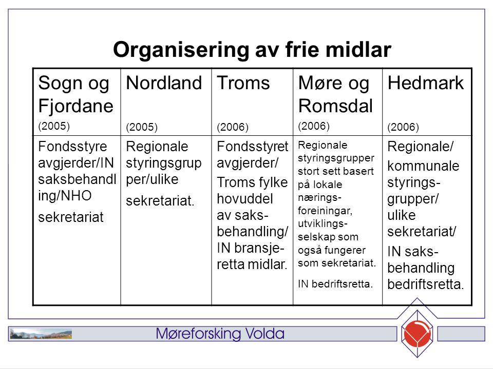 Sogn og Fjordane (2005) Nordland (2005) Troms (2006) Møre og Romsdal (2006) Hedmark (2006) Fondsstyre avgjerder/IN saksbehandl ing/NHO sekretariat Regionale styringsgrup per/ulike sekretariat.