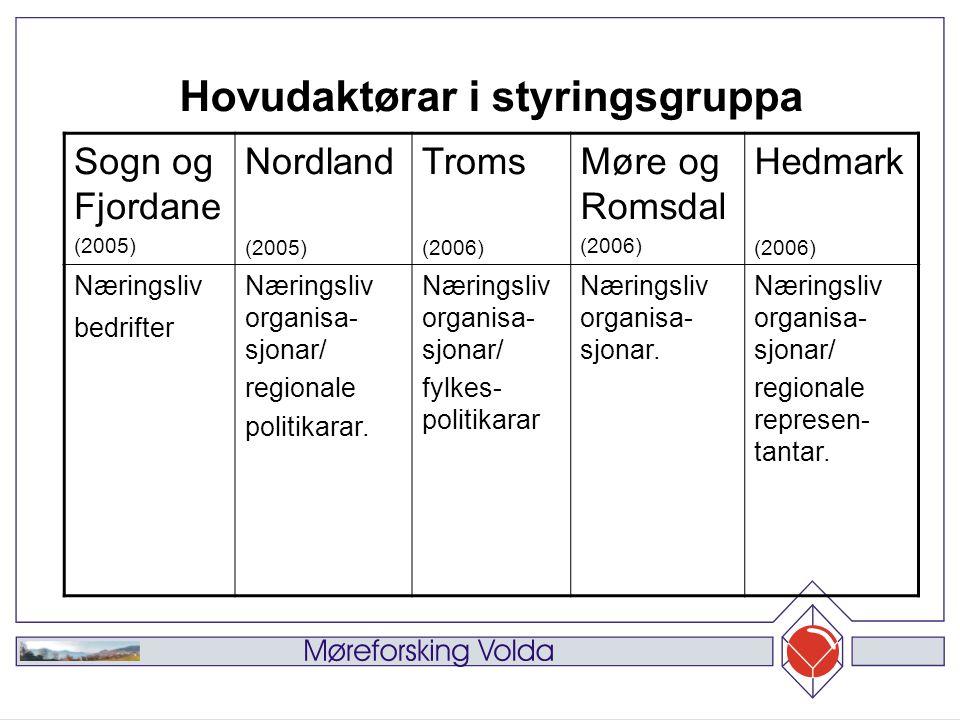 Sogn og Fjordane (2005) Nordland (2005) Troms (2006) Møre og Romsdal (2006) Hedmark (2006) Næringsliv bedrifter Næringsliv organisa- sjonar/ regionale politikarar.