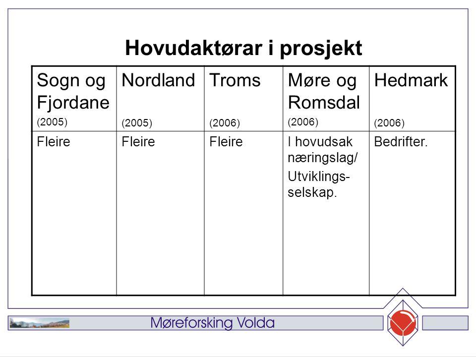 Sogn og Fjordane (2005) Nordland (2005) Troms (2006) Møre og Romsdal (2006) Hedmark (2006) Fleire I hovudsak næringslag/ Utviklings- selskap.