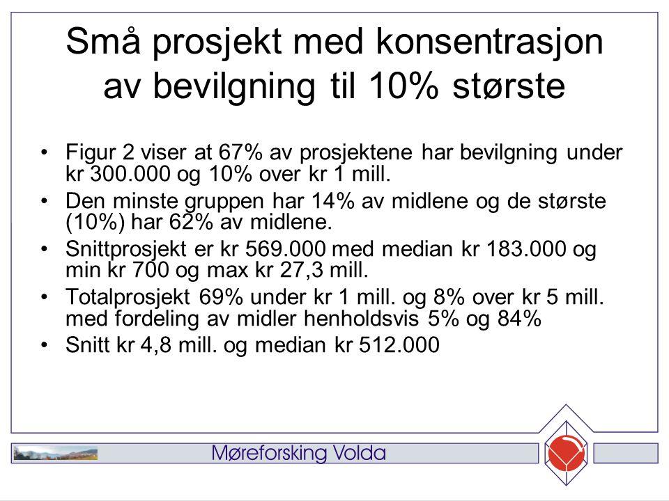 Små prosjekt med konsentrasjon av bevilgning til 10% største Figur 2 viser at 67% av prosjektene har bevilgning under kr 300.000 og 10% over kr 1 mill.