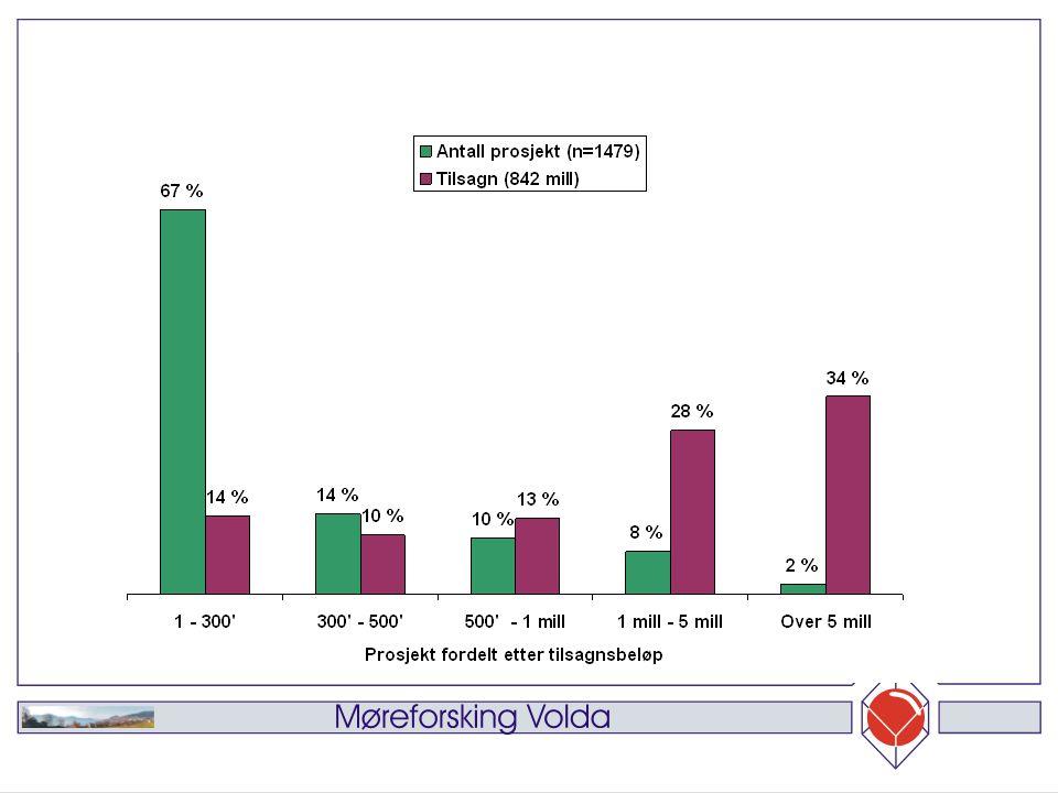 0mstillingsbevilgningens finansieringsandel Figur 3 viser at 74% av prosjektene har mindre enn 50% bevilgning av totalkostnadene Samlet har disse prosjektene 58% av bevilgningen og 93% av totalkostnad Finansieringsandel viktig for vurdering av addisjonalitet og utviklingsrollen Figur 4 viser at det forskjeller etter ulike formål hvor spesielt samferdsel har mange prosjekt med lav andel bevilget av totalkostnad