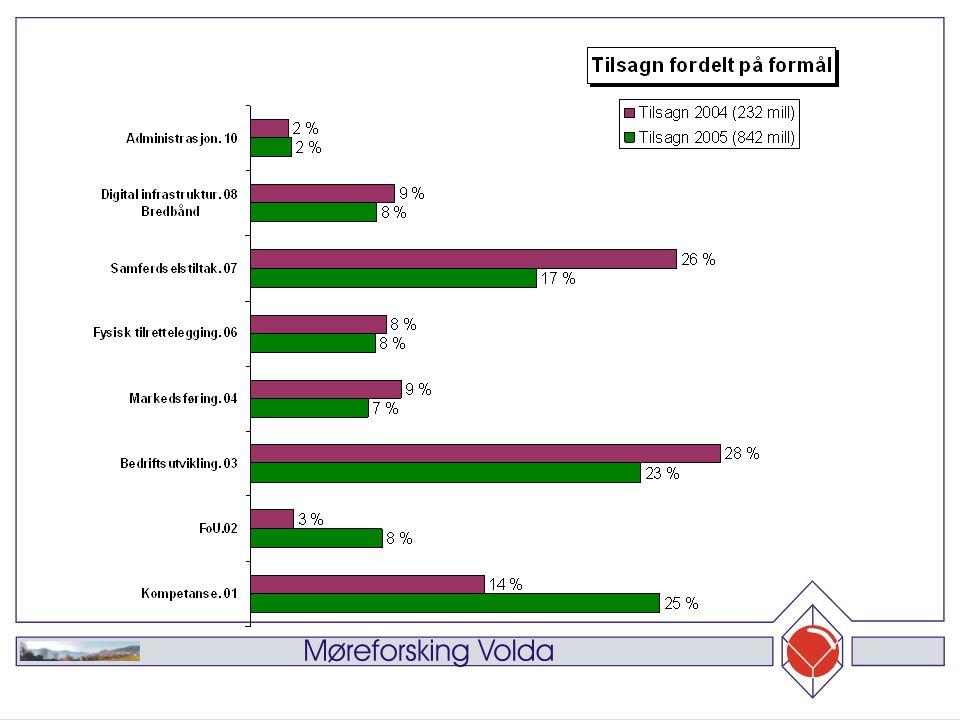 Innhold 96 bedrifter av de 308 fra IN er intervjuet i tilknytning til brukerundersøkelsen Relativt få nyetableringer (5%) og få i unge bedrifter etablert 2001-2003 (10%) 12% utvikler noe helt nytt og 3% nytt i Norge og 13% nytt i bransjen Foreløpig 15 intervjuet fra øvrige formål og skal opp i 30-40
