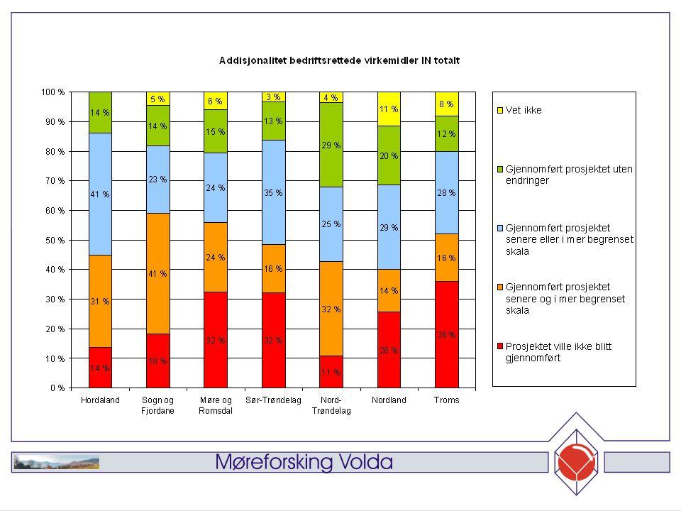 Foreløpige resultat effektevaluering øvrige formål 71% kjenner ordningen meget godt 57% mener informasjonen har vært middels god 81% mener næringslivet har styrt bruken 27% er kompensert fullt ut og 59% i noen grad 77% foretrekker diff.