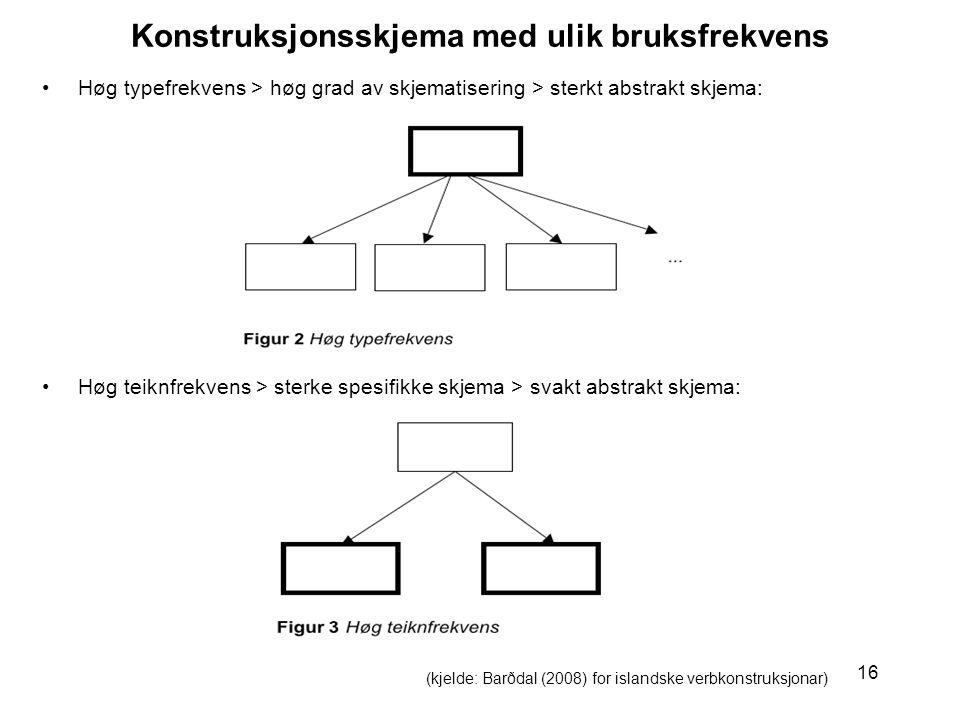16 Konstruksjonsskjema med ulik bruksfrekvens Høg typefrekvens > høg grad av skjematisering > sterkt abstrakt skjema: Høg teiknfrekvens > sterke spesifikke skjema > svakt abstrakt skjema: (kjelde: Barðdal (2008) for islandske verbkonstruksjonar)
