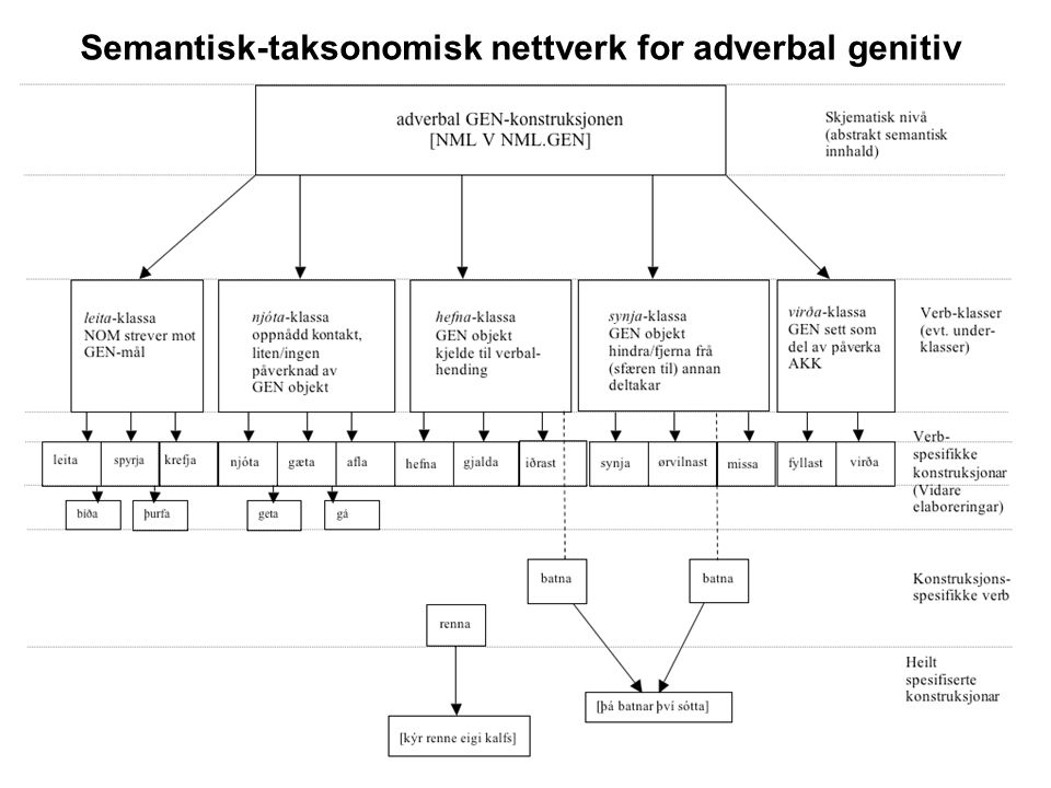 25 Semantisk-taksonomisk nettverk for adverbal genitiv