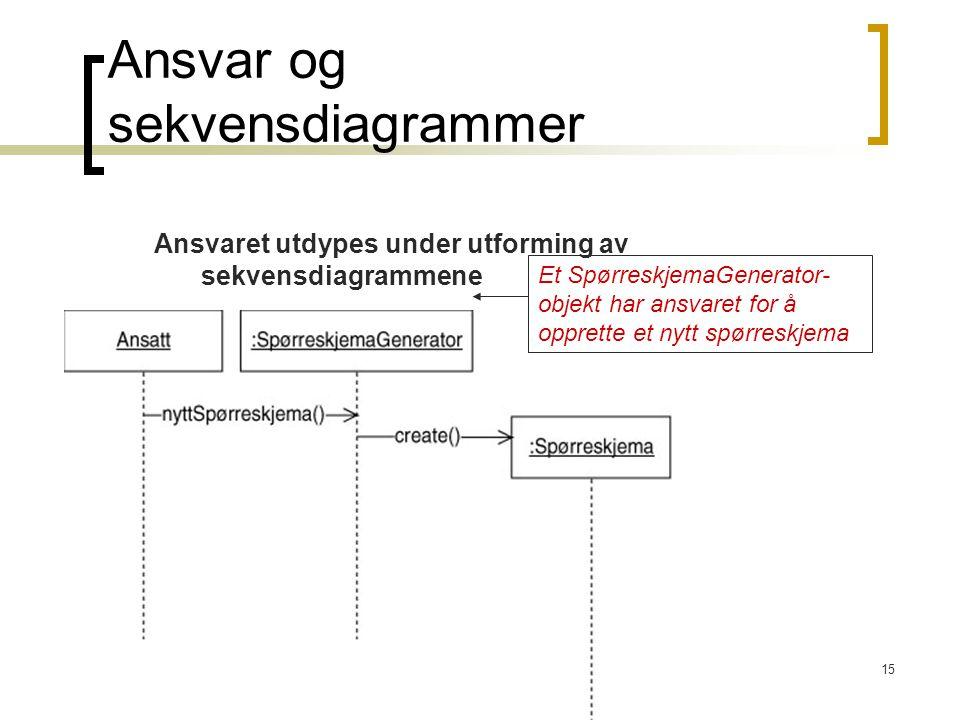 15 Ansvar og sekvensdiagrammer Ansvaret utdypes under utforming av sekvensdiagrammene Et SpørreskjemaGenerator- objekt har ansvaret for å opprette et nytt spørreskjema
