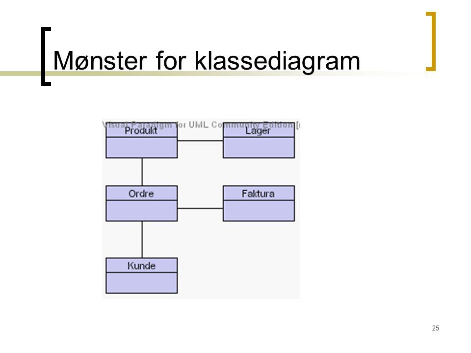25 Mønster for klassediagram