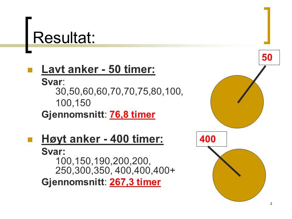 4 Resultat: Lavt anker - 50 timer: Svar: 30,50,60,60,70,70,75,80,100, 100,150 Gjennomsnitt: 76,8 timer Høyt anker - 400 timer: Svar: 100,150,190,200,200, 250,300,350, 400,400,400+ Gjennomsnitt: 267,3 timer 50 400