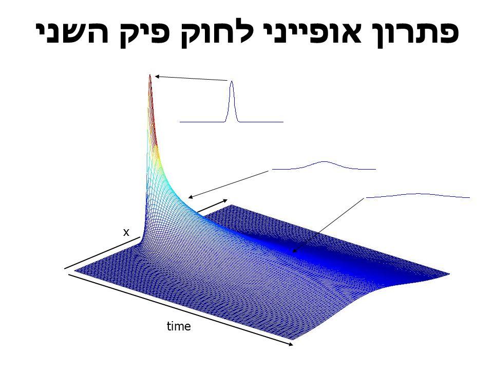 פתרון אופייני לחוק פיק השני time x