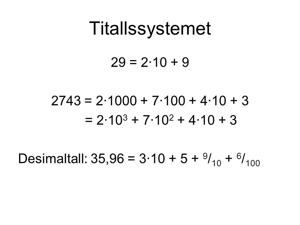 Titallssystemet 29 = 2∙10 + 9 2743 = 2∙1000 + 7∙100 + 4∙10 + 3 = 2∙10 3 + 7∙10 2 + 4∙10 + 3 Desimaltall: 35,96 = 3∙10 + 5 + 9 / 10 + 6 / 100