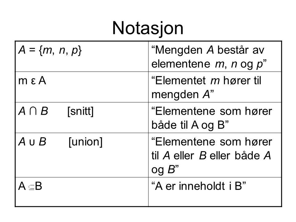 """Notasjon A = {m, n, p}""""Mengden A består av elementene m, n og p"""" m ε A""""Elementet m hører til mengden A"""" A ∩ B [snitt]""""Elementene som hører både til A"""