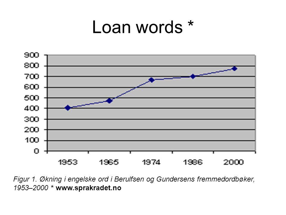 Loan words * Figur 1. Økning i engelske ord i Berulfsen og Gundersens fremmedordbøker, 1953–2000 * www.sprakradet.no