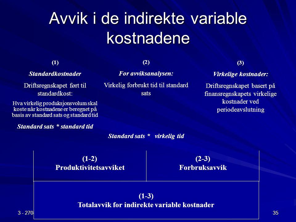 3 - 270807 Kapittel 4 (forts) og 5 35 Avvik i de indirekte variable kostnadene (1) Standardkostnader Driftsregnskapet ført til standardkost: Hva virke