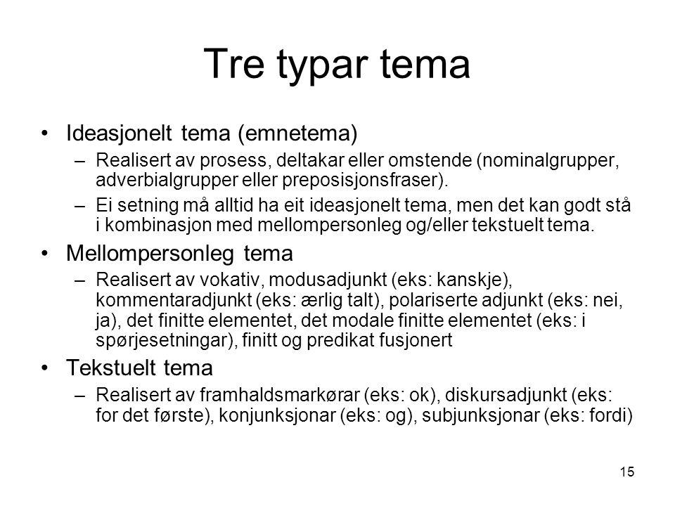 15 Tre typar tema Ideasjonelt tema (emnetema) –Realisert av prosess, deltakar eller omstende (nominalgrupper, adverbialgrupper eller preposisjonsfraser).