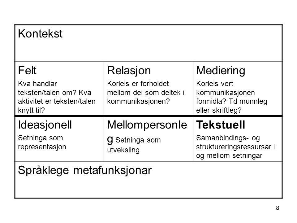 8 Kontekst Felt Kva handlar teksten/talen om.Kva aktivitet er teksten/talen knytt til.