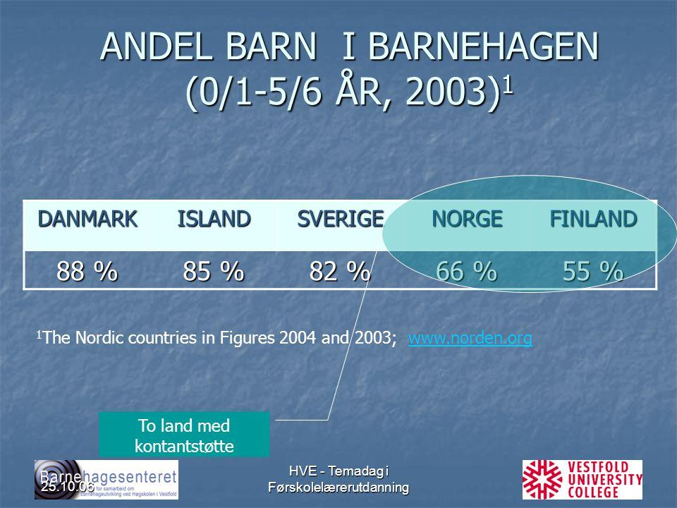 25.10.06 HVE - Temadag i Førskolelærerutdanning ANDEL BARN I BARNEHAGEN (0/1-5/6 ÅR, 2003) 1 DANMARKISLANDSVERIGENORGEFINLAND 88 % 85 % 82 % 66 % 55 %