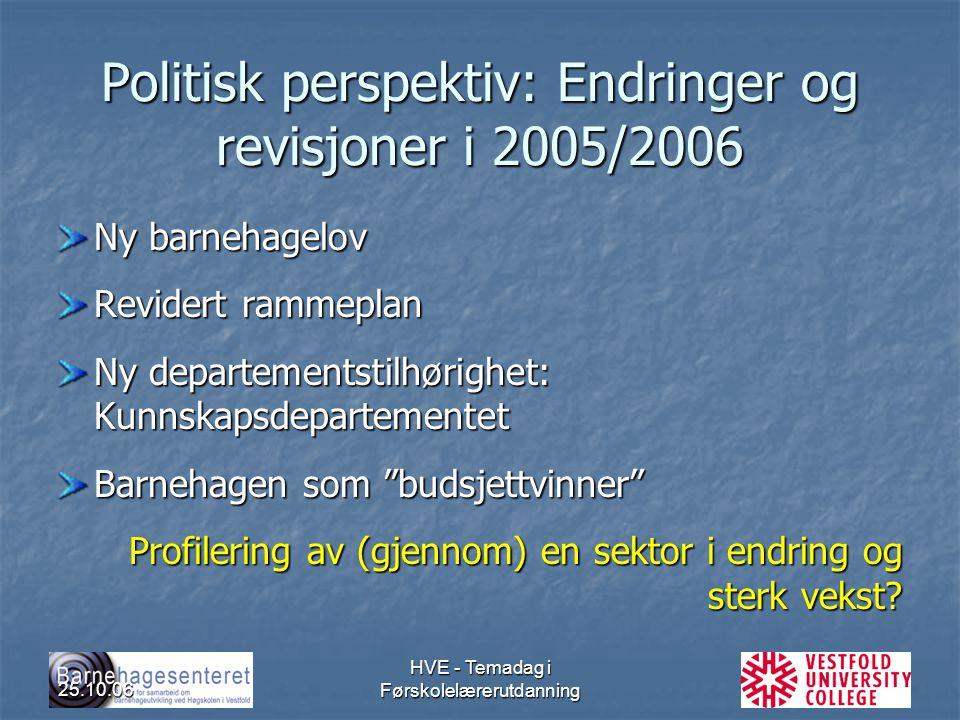 25.10.06 HVE - Temadag i Førskolelærerutdanning Politisk perspektiv: Endringer og revisjoner i 2005/2006 Ny barnehagelov Revidert rammeplan Ny departe