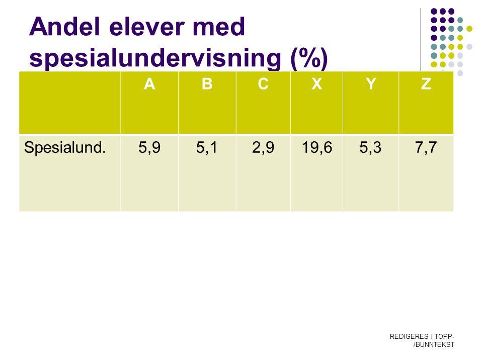 Andel elever med spesialundervisning (%) ABCXYZ Spesialund.5,95,12,919,65,37,7 REDIGERES I TOPP- /BUNNTEKST