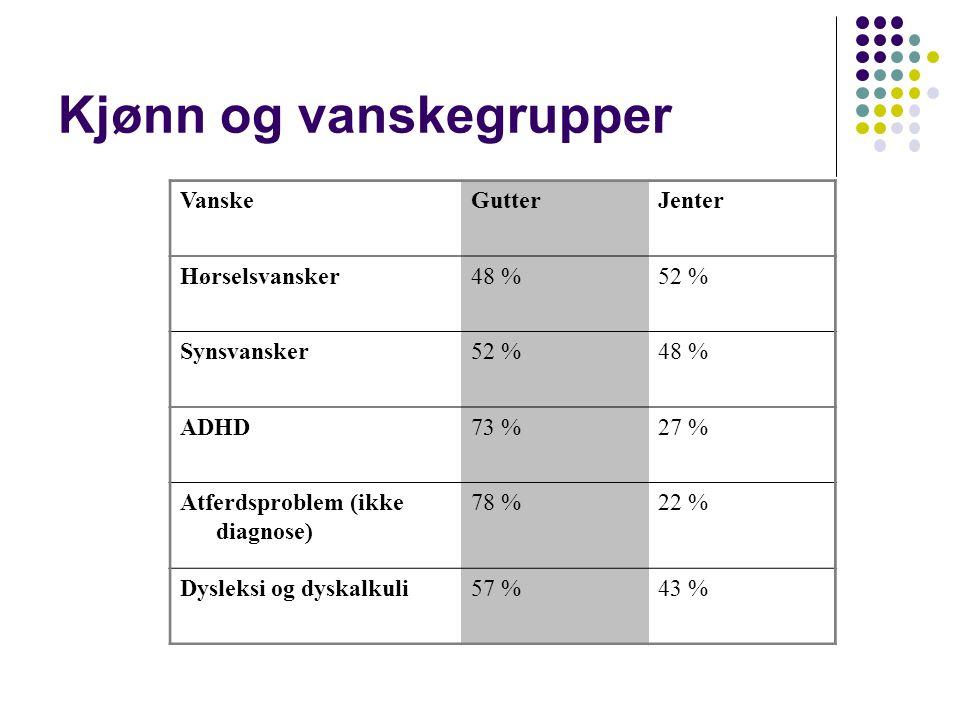 Kjønn og vanskegrupper VanskeGutterJenter Hørselsvansker48 %52 % Synsvansker52 %48 % ADHD73 %27 % Atferdsproblem (ikke diagnose) 78 %22 % Dysleksi og dyskalkuli57 %43 %