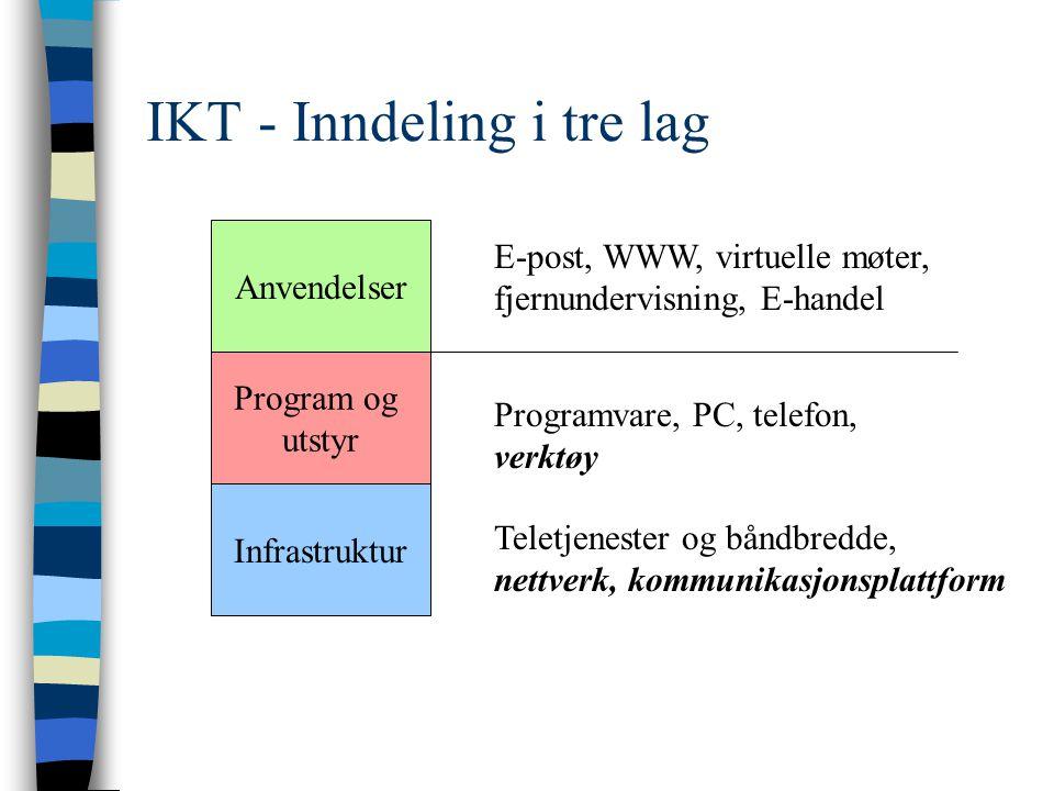 IKT - Inndeling i tre lag Anvendelser Program og utstyr Infrastruktur Teletjenester og båndbredde, nettverk, kommunikasjonsplattform Programvare, PC, telefon, verktøy E-post, WWW, virtuelle møter, fjernundervisning, E-handel