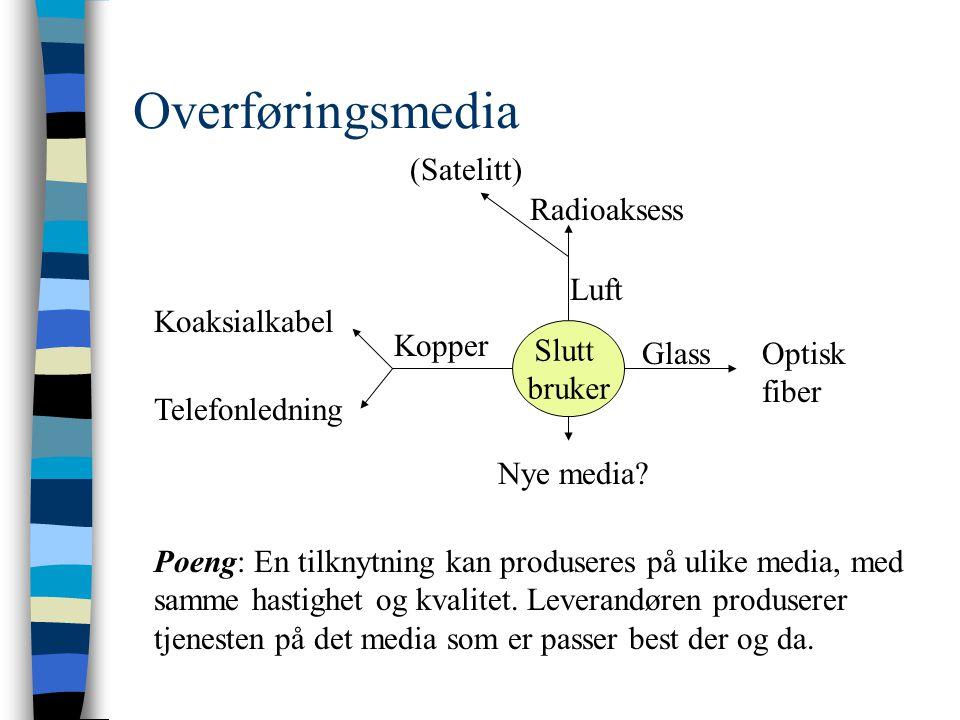 Overføringsmedia Slutt bruker (Satelitt) Radioaksess Optisk fiber Koaksialkabel Telefonledning Luft Nye media.