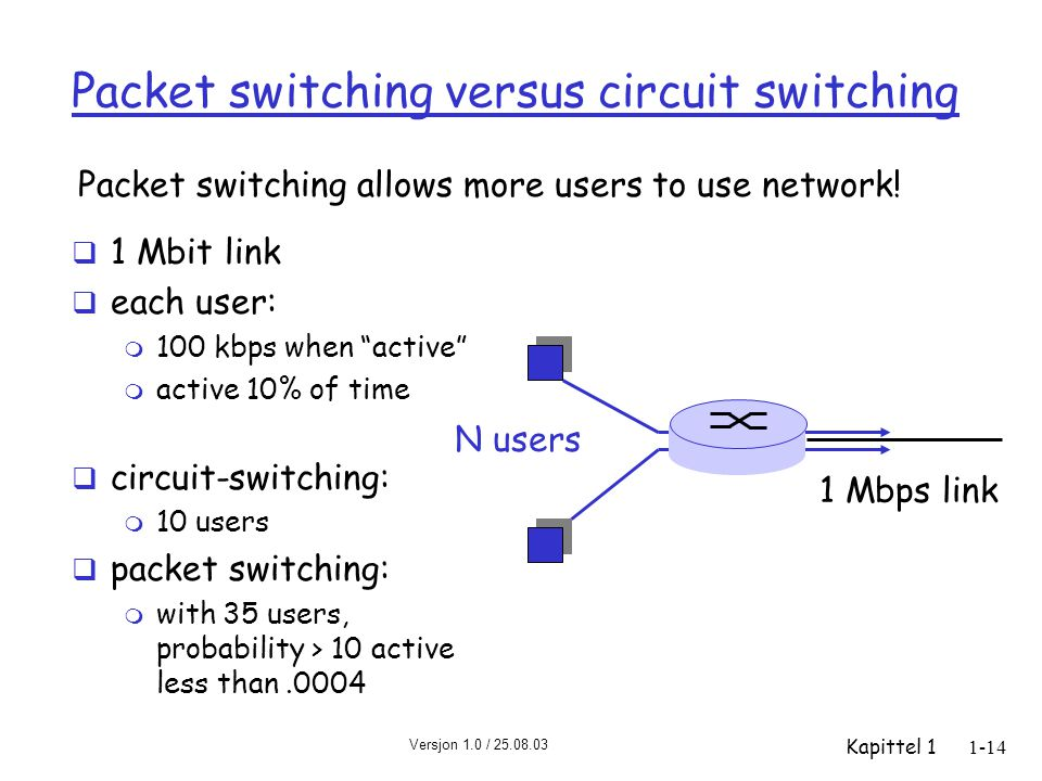 Versjon 1.0 / 25.08.03 Kapittel 11-14 Packet switching versus circuit switching  1 Mbit link  each user: m 100 kbps when active m active 10% of time  circuit-switching: m 10 users  packet switching: m with 35 users, probability > 10 active less than.0004 Packet switching allows more users to use network.