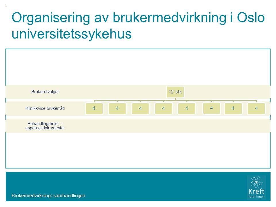 Organisering av brukermedvirkning i Oslo universitetssykehus Behandlingslinjer - oppdragsdokumentet Klinikkvise brukerråd Brukerutvalget 12 stk 44444444 Brukermedvirkning i samhandlingen 7