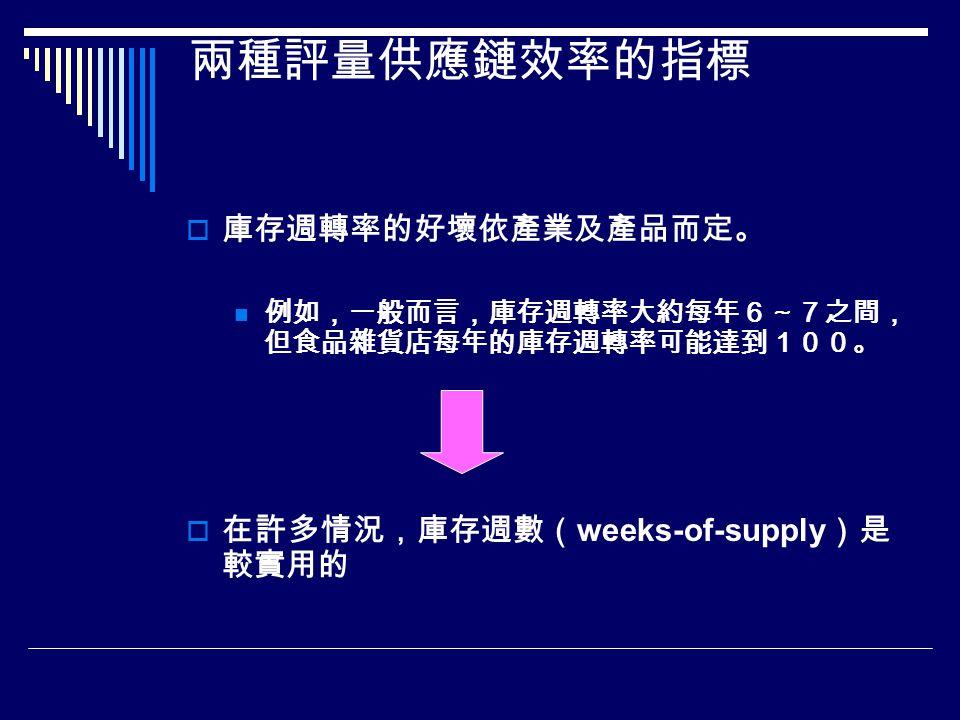兩種評量供應鏈效率的指標  庫存週轉率的好壞依產業及產品而定。 例如,一般而言,庫存週轉率大約每年6~7之間, 但食品雜貨店每年的庫存週轉率可能達到100。  在許多情況,庫存週數( weeks-of-supply )是 較實用的