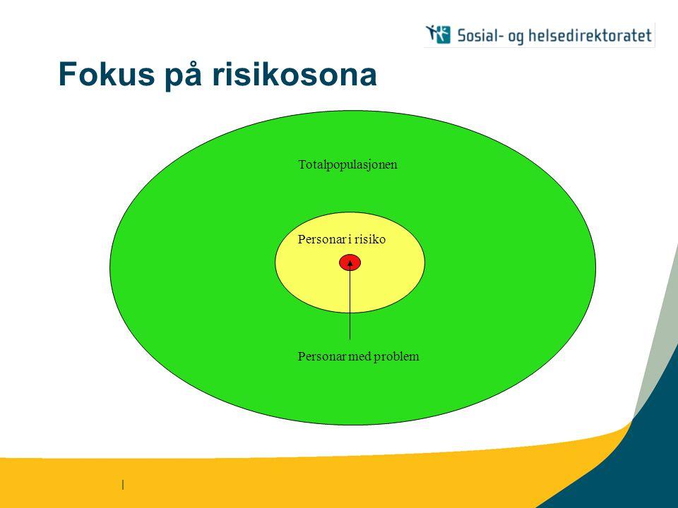 | Fokus på risikosona Totalpopulasjonen Personar i risiko Personar med problem