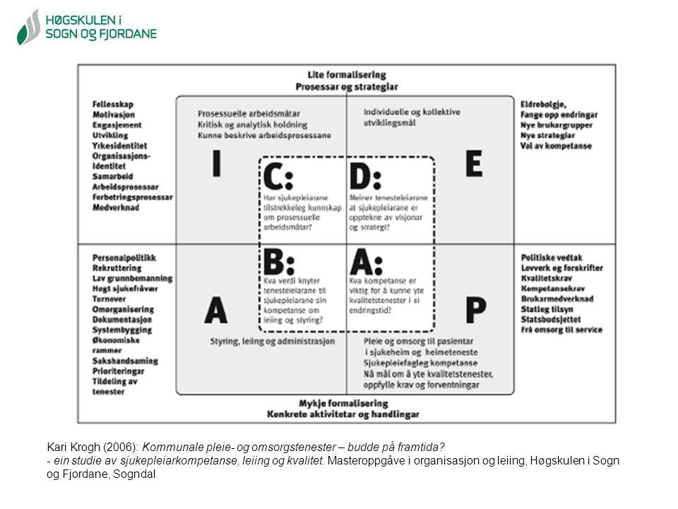 Kari Krogh (2006): Kommunale pleie- og omsorgstenester – budde på framtida? - ein studie av sjukepleiarkompetanse, leiing og kvalitet. Masteroppgåve i