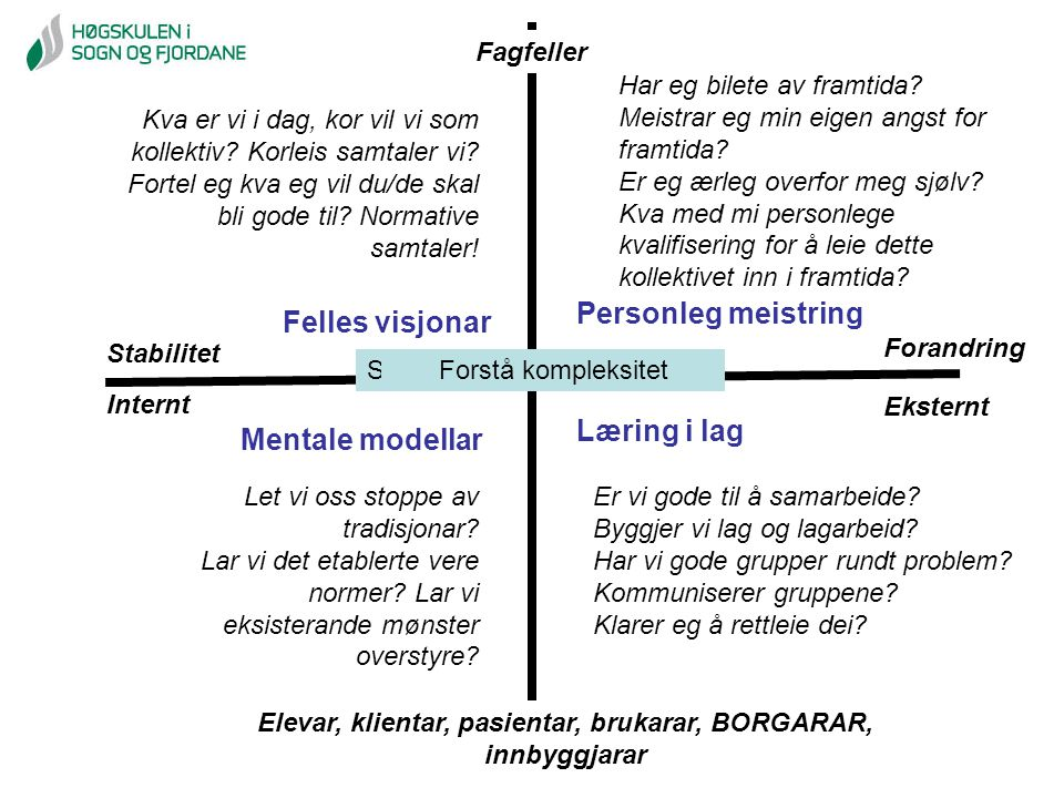 Stabilitet Forandring Elevar, klientar, pasientar, brukarar, BORGARAR, innbyggjarar Fagfeller Internt Eksternt Systemisk tenkingForstå kompleksitet Pe