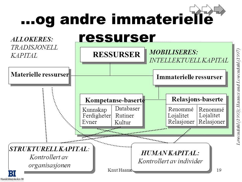 Knut Haanæs19 …og andre immaterielle ressurser RESSURSER Immaterielle ressurser Materielle ressurser Kompetanse-baserte Relasjons-baserte STRUKTURELL KAPITAL: Kontrollert av organisasjonen HUMAN KAPITAL: Kontrollert av individer Renommé Lojalitet Relasjoner Renommé Lojalitet Relasjoner Kunnskap Ferdigheter Evner Databaser Rutiner Kultur Løwendahl (1993); Haanes and Lowendahl (1997) MOBILISERES: INTELLEKTUELL KAPITAL ALLOKERES: TRADISJONELL KAPITAL
