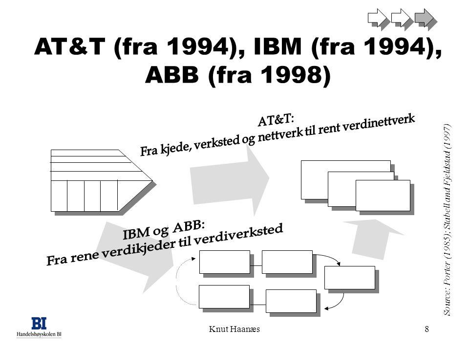 Knut Haanæs8 Source: Porter (1985); Stabell and Fjeldstad (1997) AT&T (fra 1994), IBM (fra 1994), ABB (fra 1998)